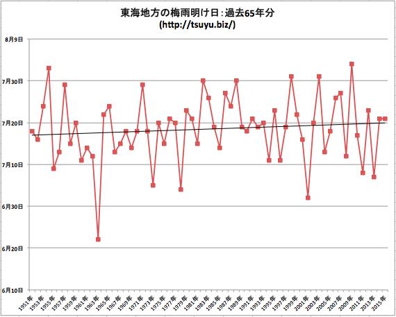 東海地方の梅雨明け日データ65年分