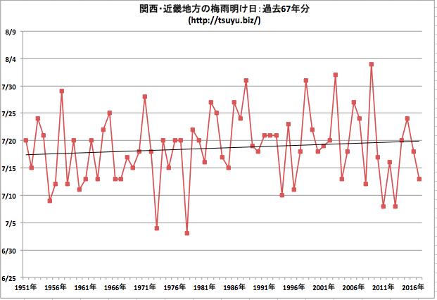 2018年の関西・近畿地方の梅雨明け時期はいつ?