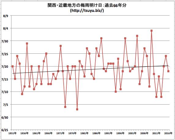 関西の梅雨明け2017年
