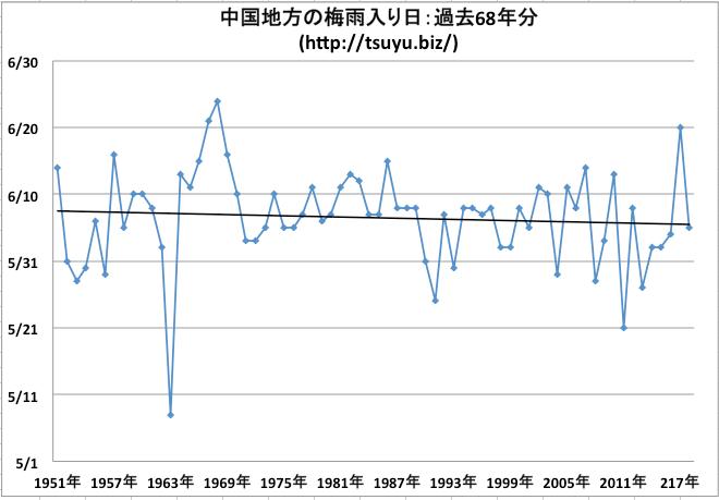 中国地方の梅雨入り日 気象庁データ68年分