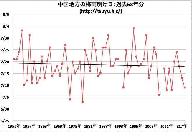 中国地方の梅雨明け日 気象庁データ68年分