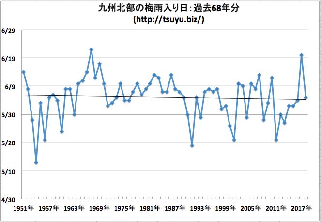 九州北部の梅雨入り日 気象庁データ68年分