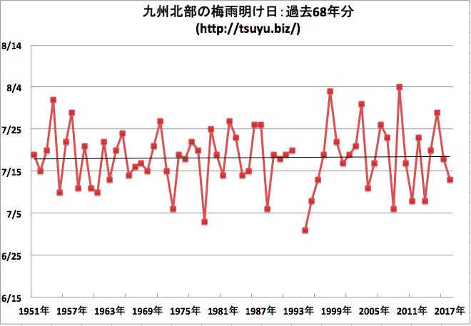 九州北部の梅雨明け日 気象庁データ68年分