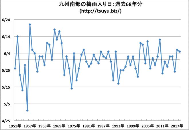 九州南部の梅雨入り日 気象庁データ68年分