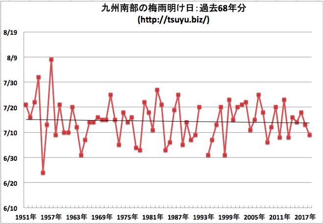九州南部の梅雨明け日 気象庁データ68年分