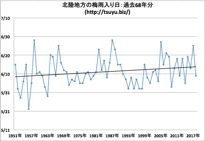 北陸地方の梅雨入り日 気象庁データ68年分