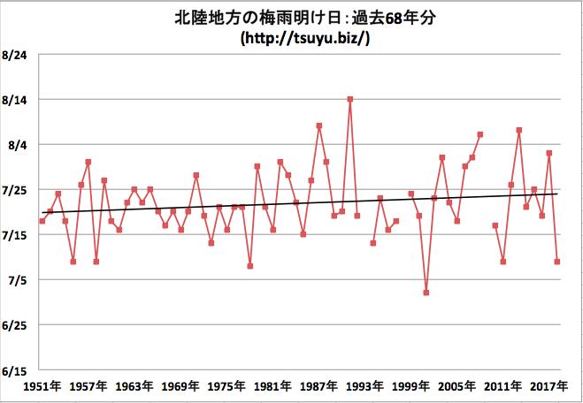 北陸地方の梅雨明け日 気象庁データ68年分
