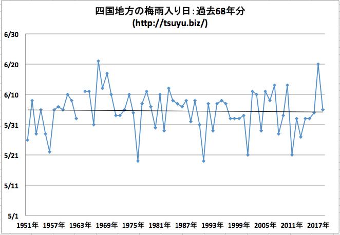 四国地方の梅雨入り日 気象庁データ68年分