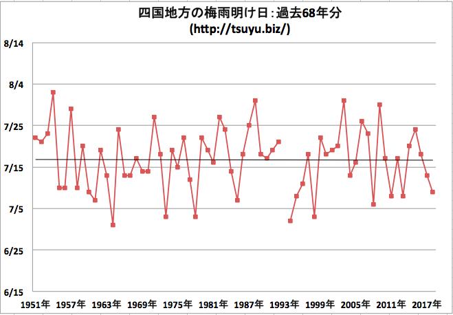 四国地方の梅雨明け日 気象庁データ68年分