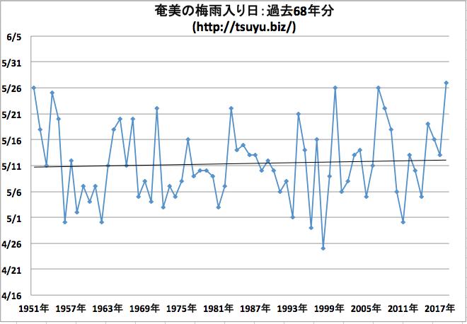 奄美地方の梅雨入り日 気象庁データ68年分