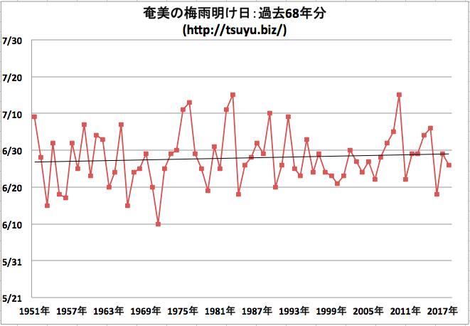 奄美地方の梅雨明け日 気象庁データ68年分