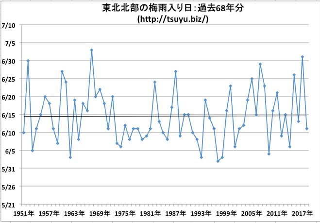 東北北部の梅雨入り日 気象庁データ68年分