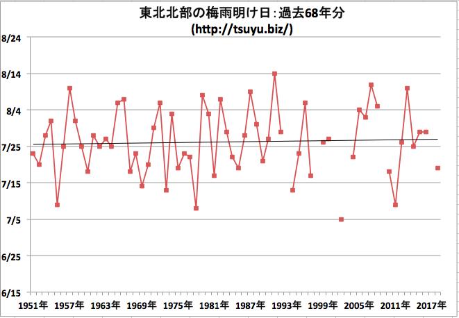東北北部の梅雨明け日 気象庁データ68年分