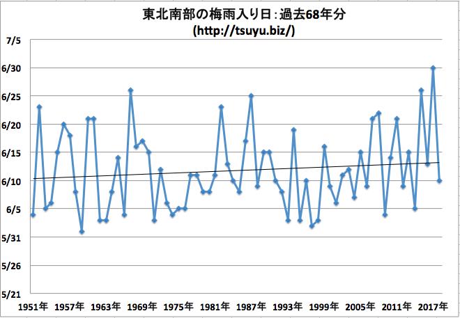 東北南部の梅雨入り日 気象庁データ68年分