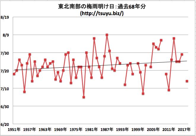 東北南部の梅雨明け日 気象庁データ68年分