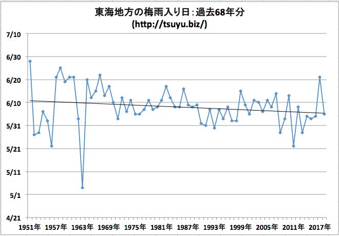東海地方の梅雨入り日 気象庁データ68年分