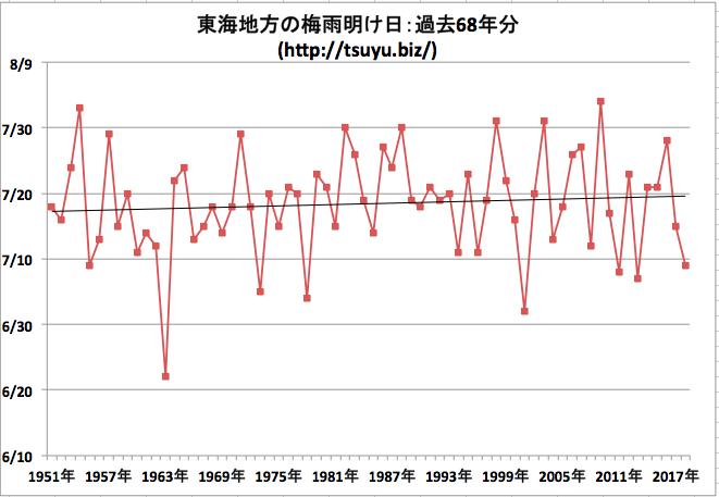 東海地方の梅雨明け日 気象庁データ68年分