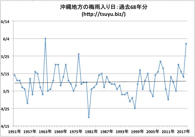 沖縄 梅雨入り時期 気象庁データ過去68年分