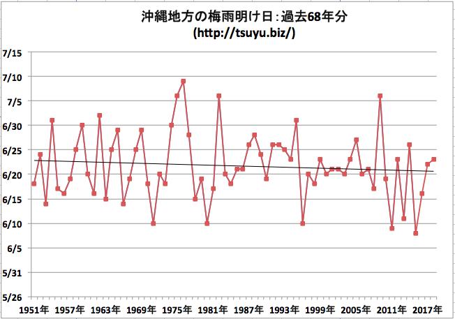 沖縄 梅雨明け時期 気象庁データ過去68年分