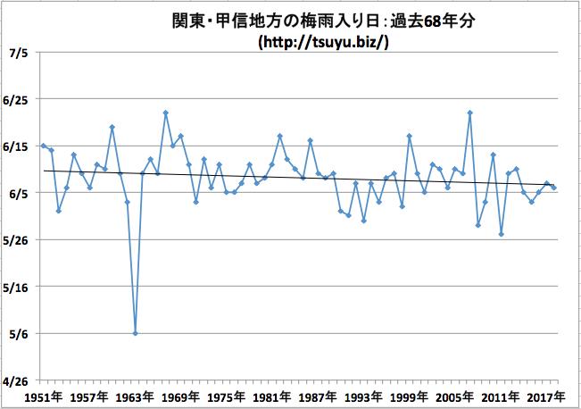 関東・甲信地方の梅雨入り日 気象庁データ68年分
