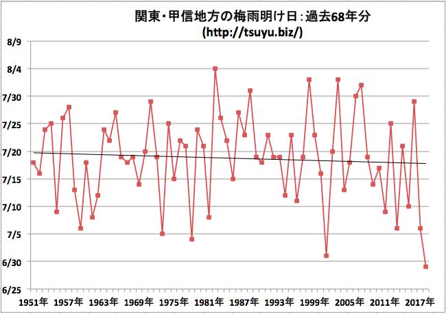関東・甲信地方の梅雨明け日 気象庁データ68年分
