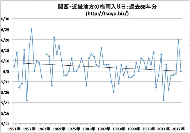 関西・近畿地方の梅雨入り日 気象庁データ68年分