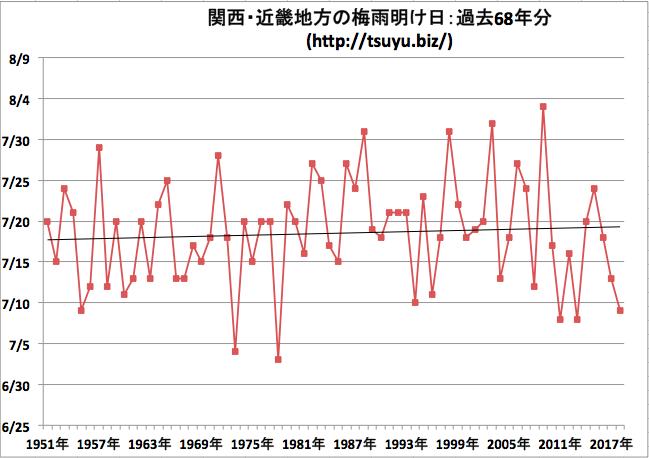 関西・近畿地方の梅雨明け日 気象庁データ68年分