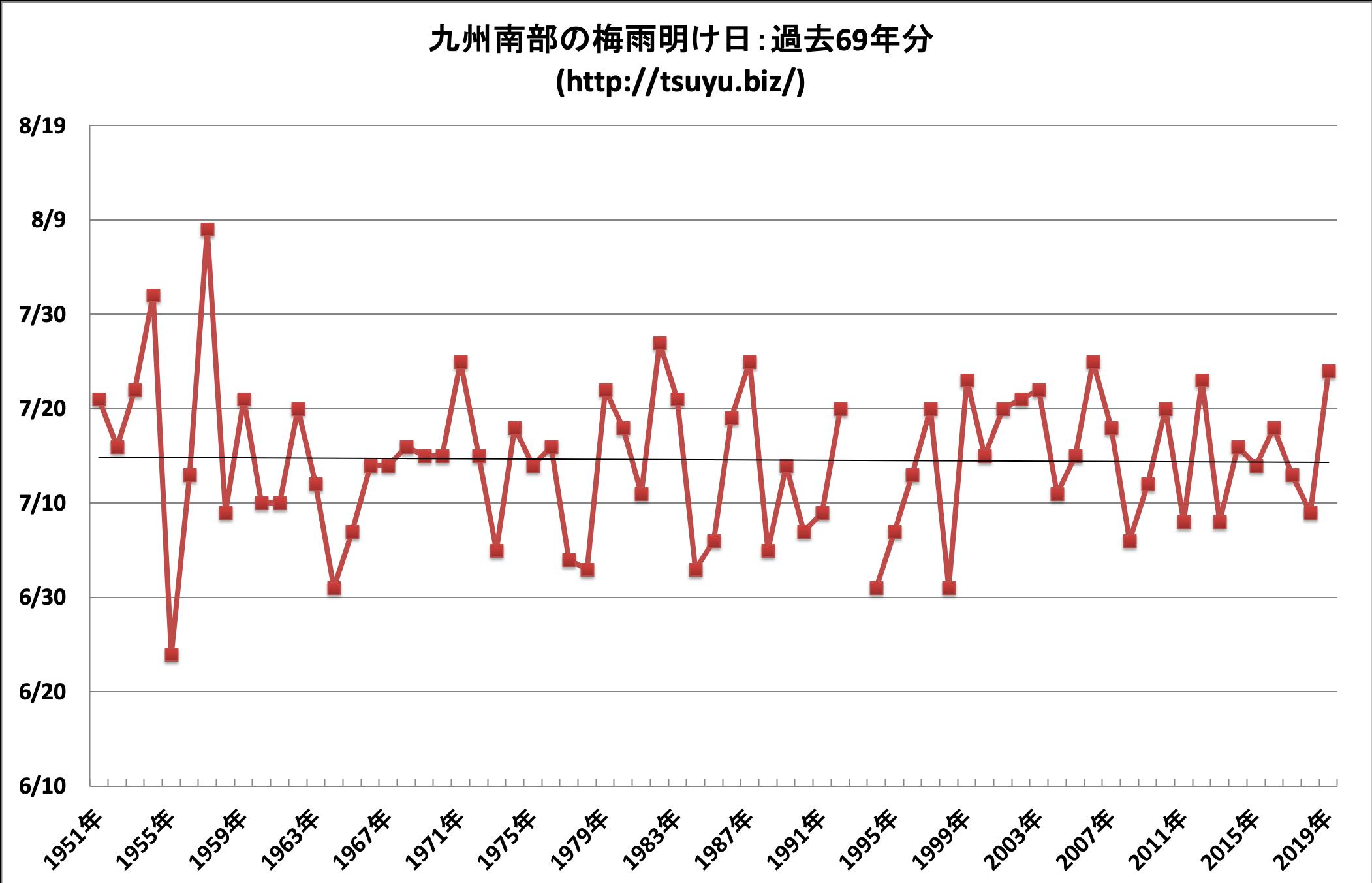 2020年(令和2年)の九州南部の梅雨明け時期予想