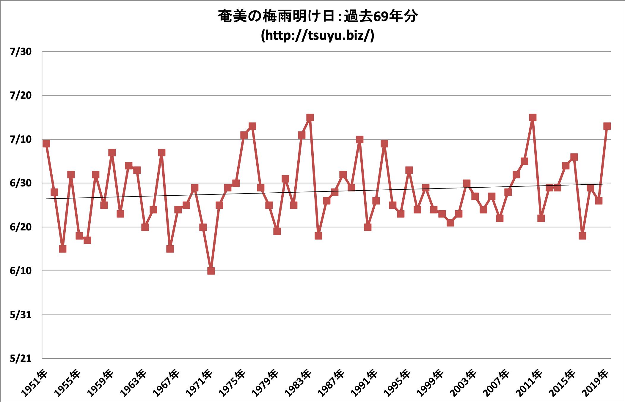 2020年(令和2年)の奄美の梅雨明け時期予想