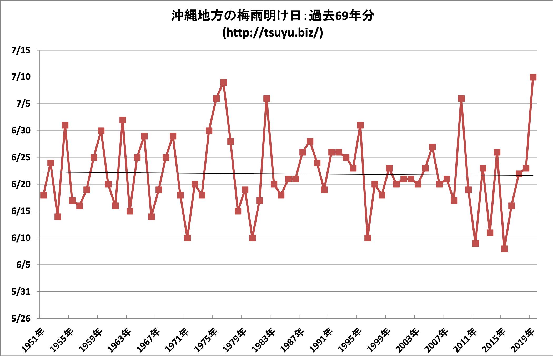 2020年(令和2年)の沖縄の梅雨明け時期予想