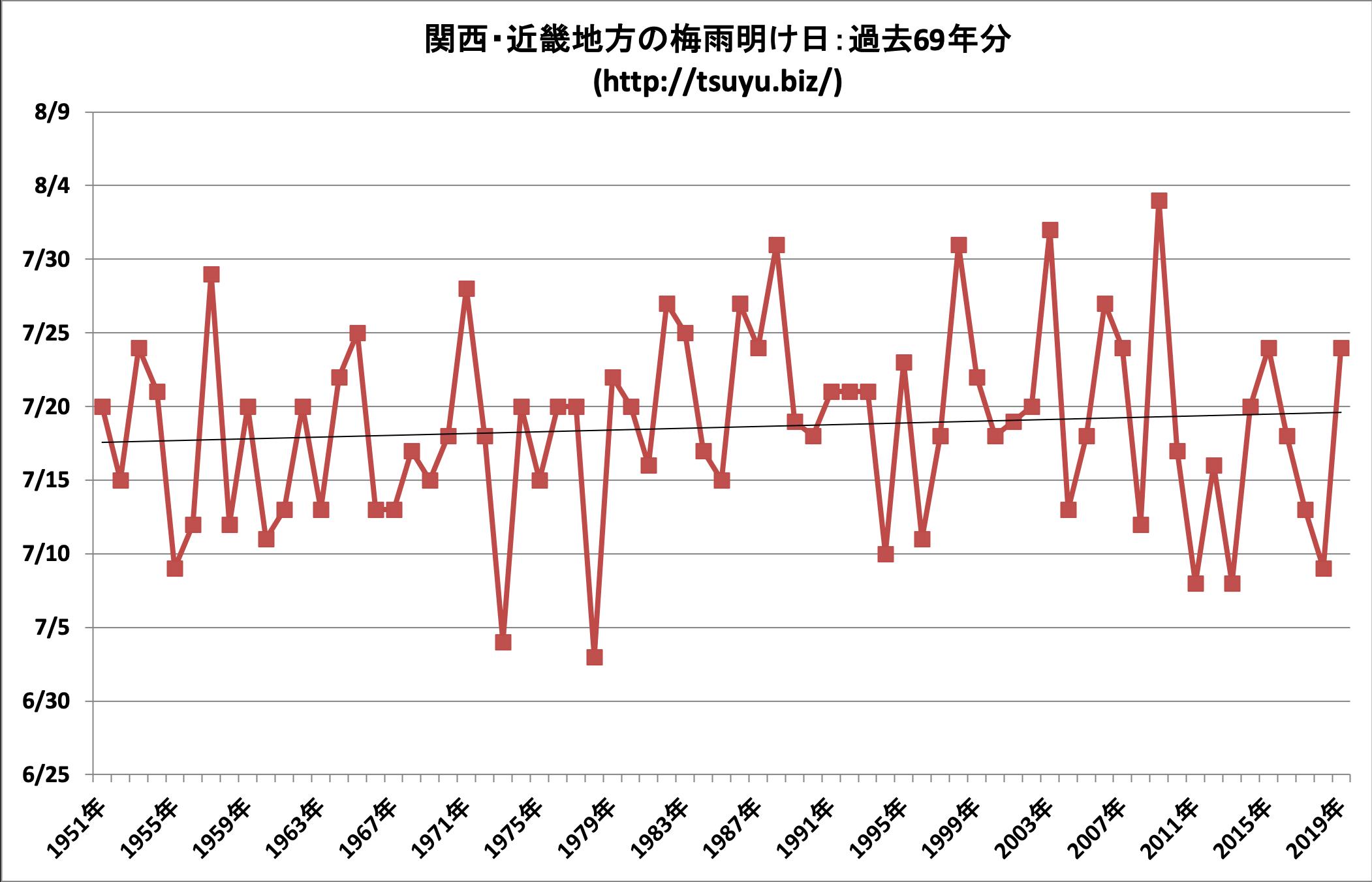 2020年(令和2年)の関西・近畿地方の梅雨明け時期予想