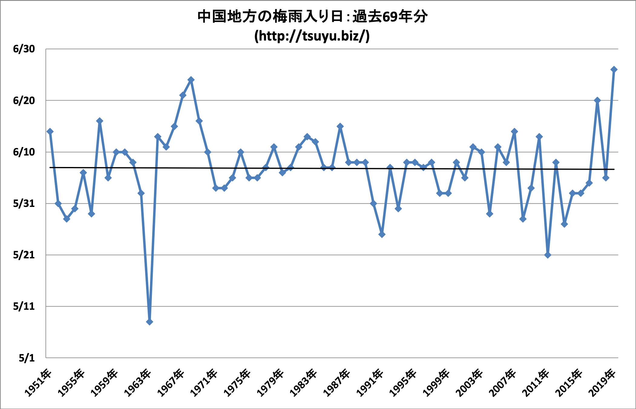 2020年(令和2年)の中国地方の梅雨入り時期予想