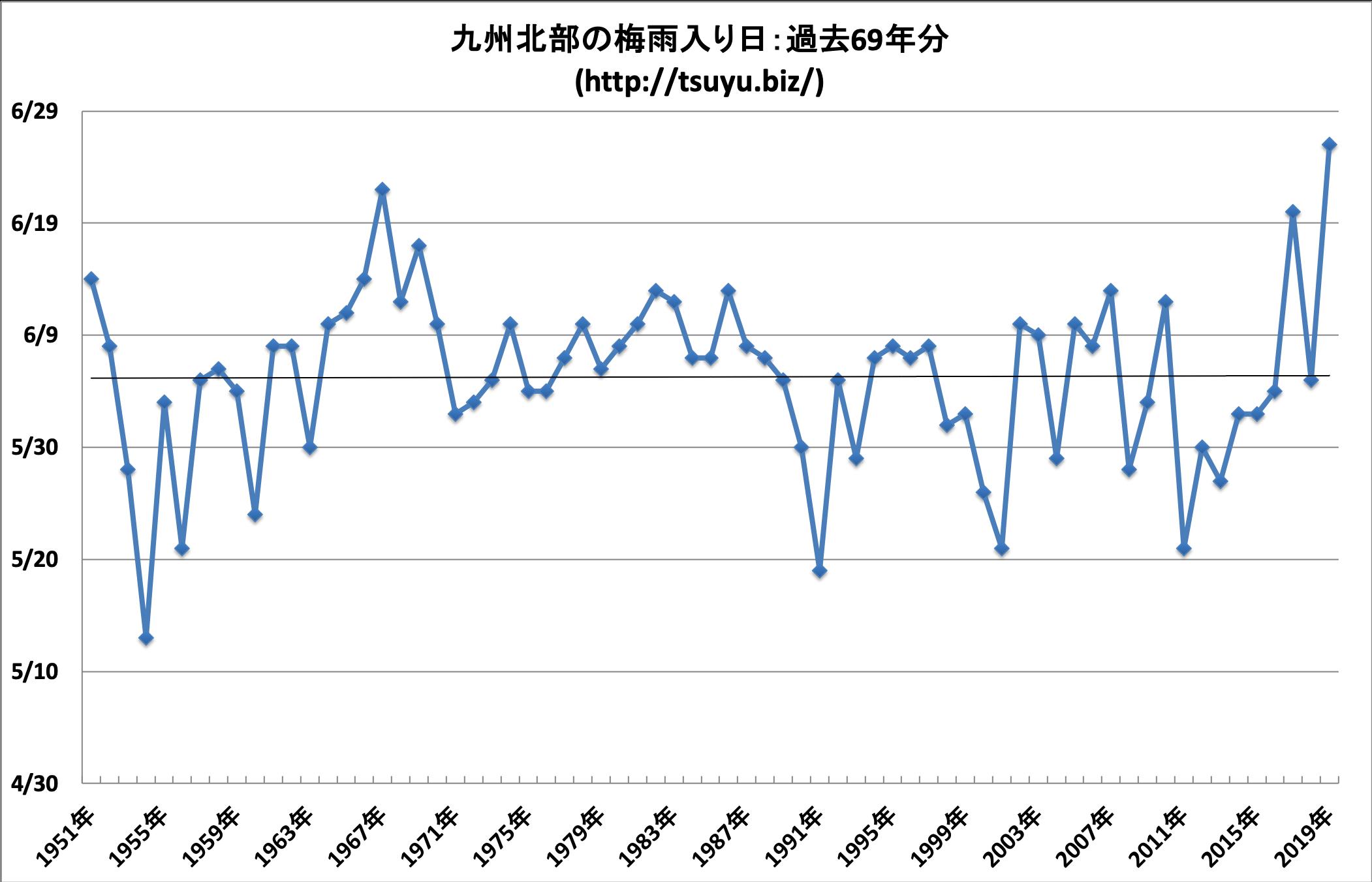 2020年(令和2年)の九州北部の梅雨入り時期予想