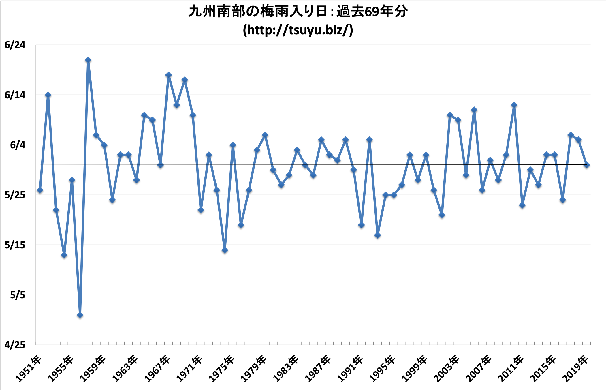 2020年(令和2年)の九州南部の梅雨入り時期予想