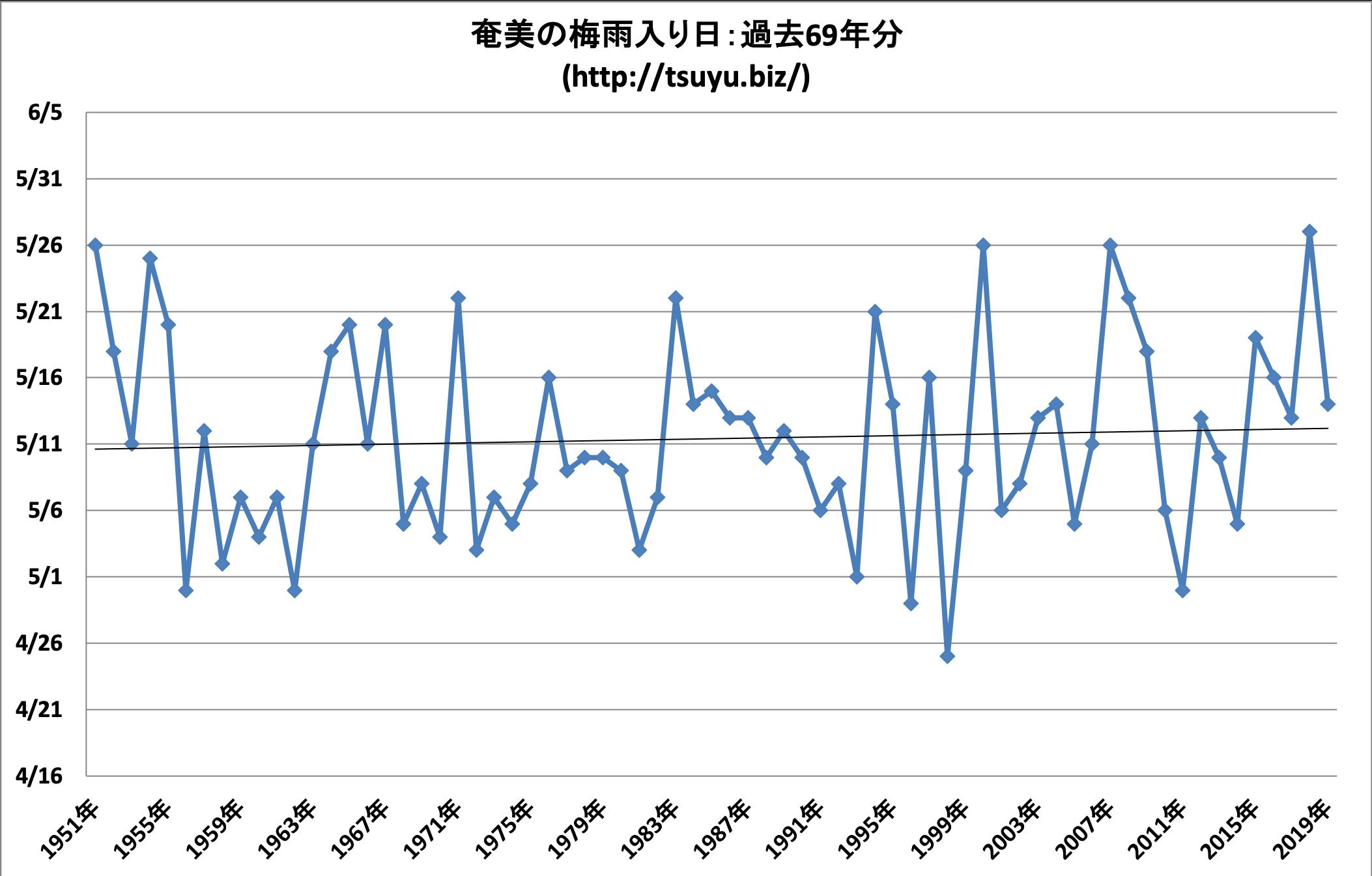 2020年(令和2年)の奄美の梅雨入り時期予想