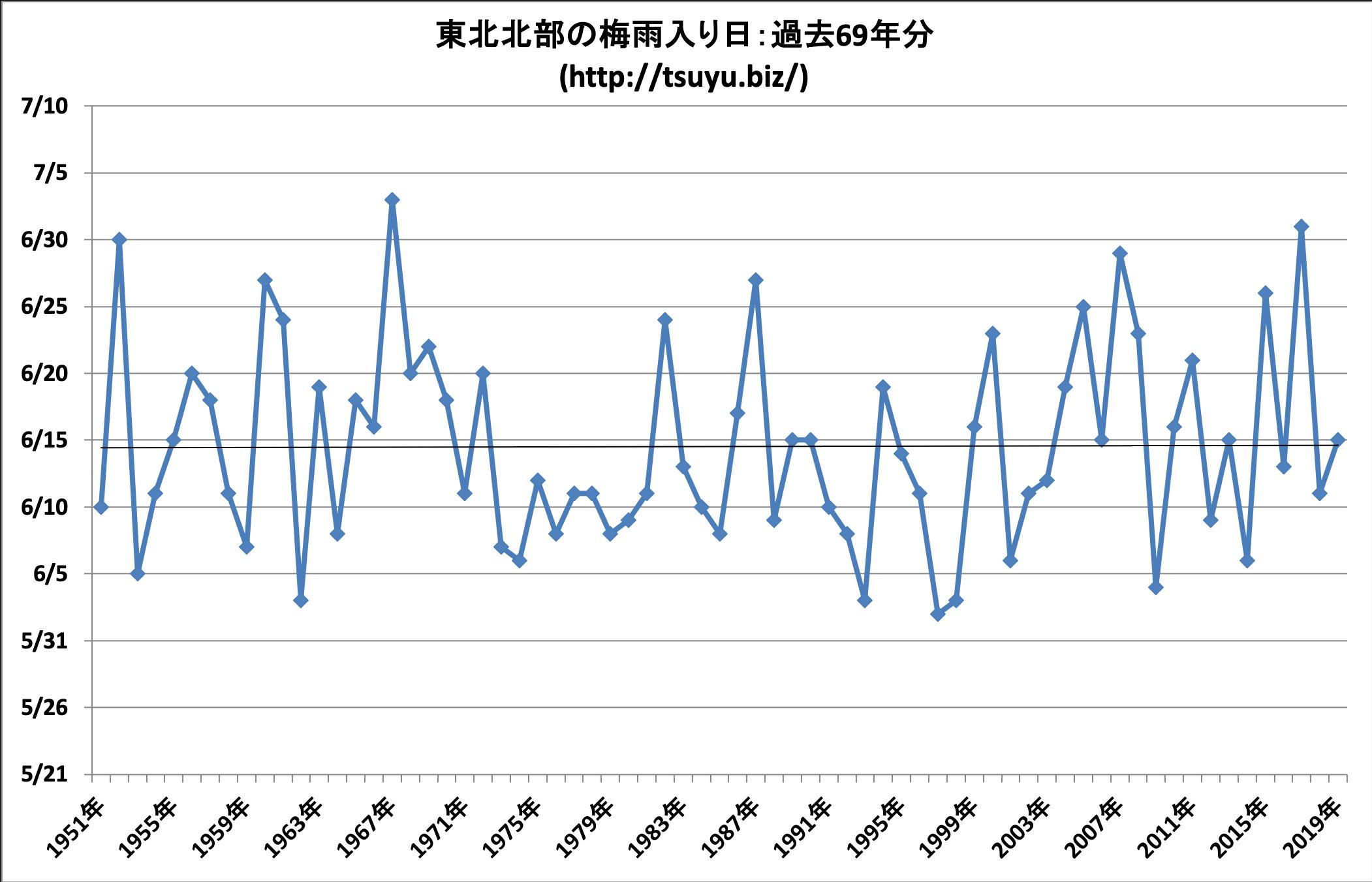 2020年(令和2年)の東北北部の梅雨入り時期予想