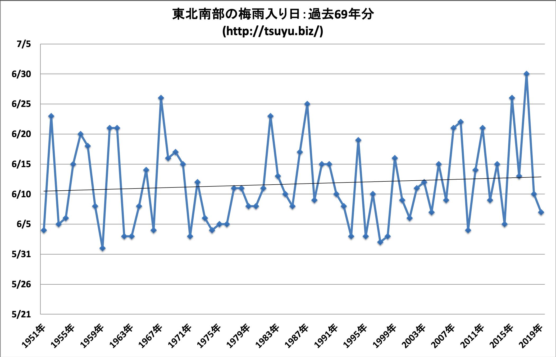 2020年(令和2年)の東北南部の梅雨入り時期予想