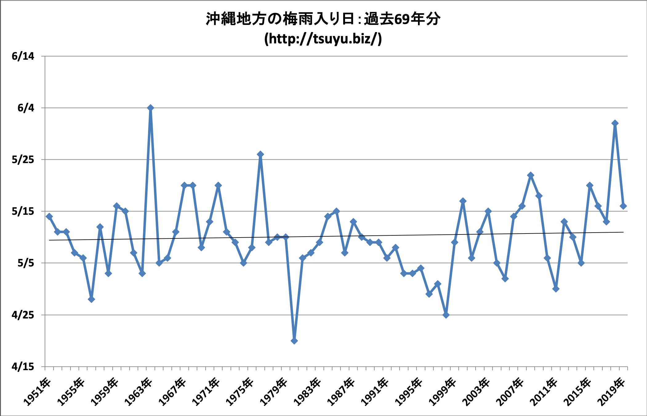 2020年(令和2年)の沖縄の梅雨入り時期予想