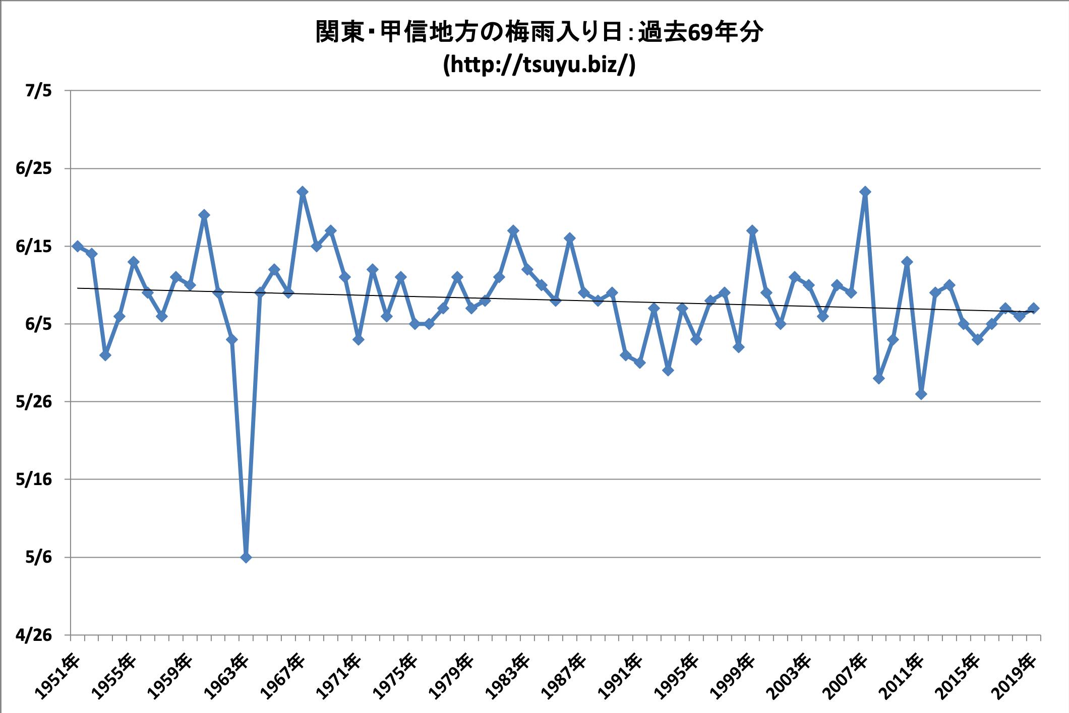 2020年(令和2年)の関東の梅雨入り時期予想