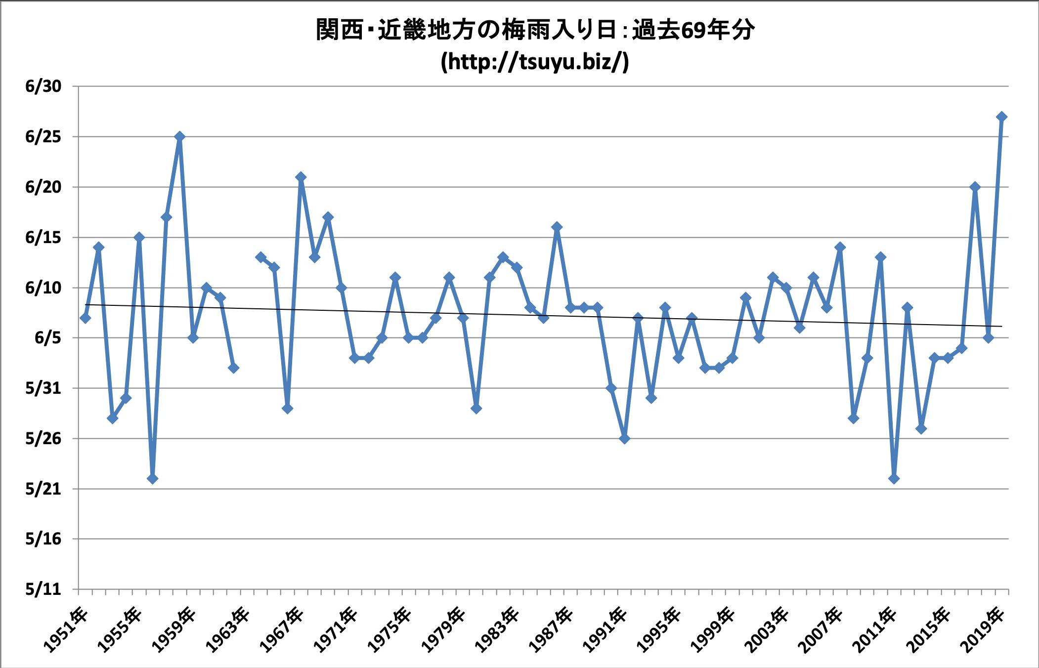 2020年(令和2年)の関西・近畿地方の梅雨入り時期予想